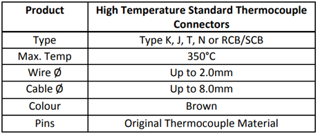 Specification for High Temperature Standard Thermocouple Connectors