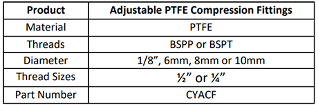 Specification for Adjustable Compression Fittings