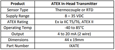 Specification for ATEX in-head transmitter