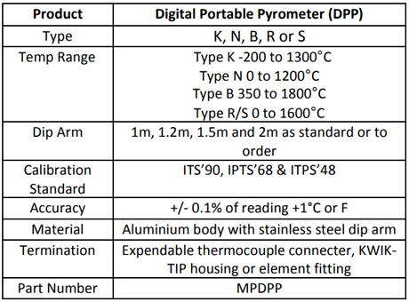 Specification for DPP