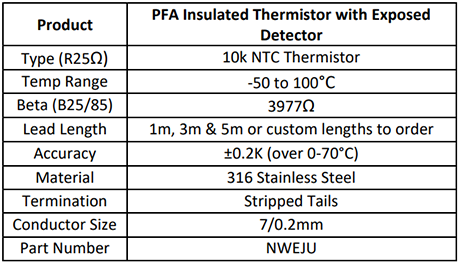 PFA Insulated Thermistor with Exposed Detector