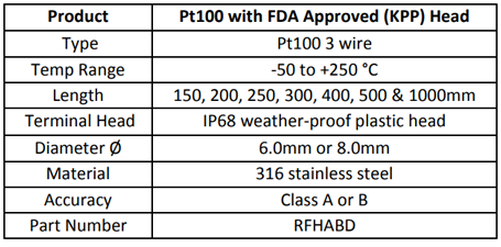 Pt100 with FDA Approved (KPP) Head