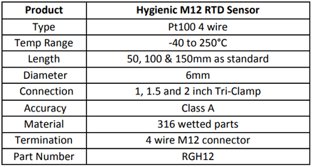 Specification for Hygienic Pt100 M12 Connector