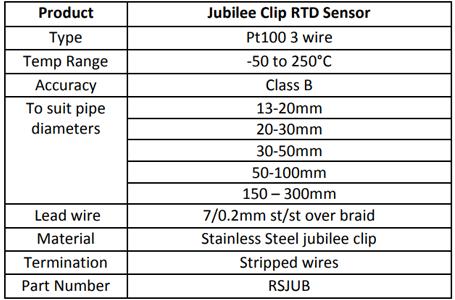 Pipe Clip RTD Sensor
