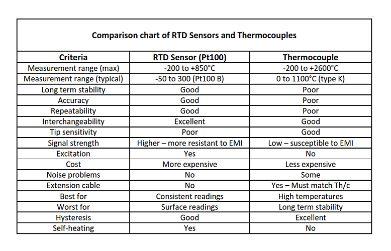 RTD vs Thermocouple (Pt100 vs Thermocouple)