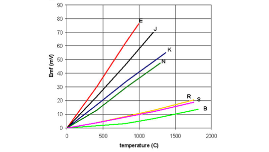 Resistance Chart for Thermocouples