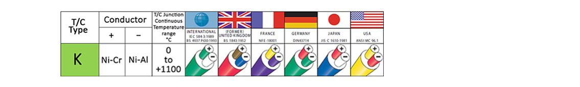 Type K Thermocouple Colour Codes Comparison Chart