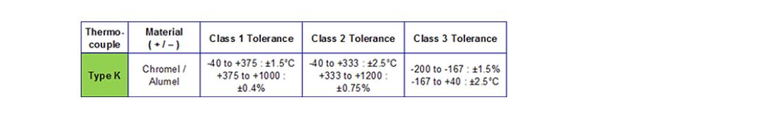 Type K Thermocouple accuracy tolerances