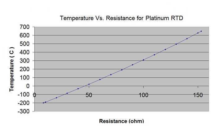 Rtd sensor pt100 pt1000 rtd pt100 pt1000 resistance vs temperature table keyboard keysfo Gallery