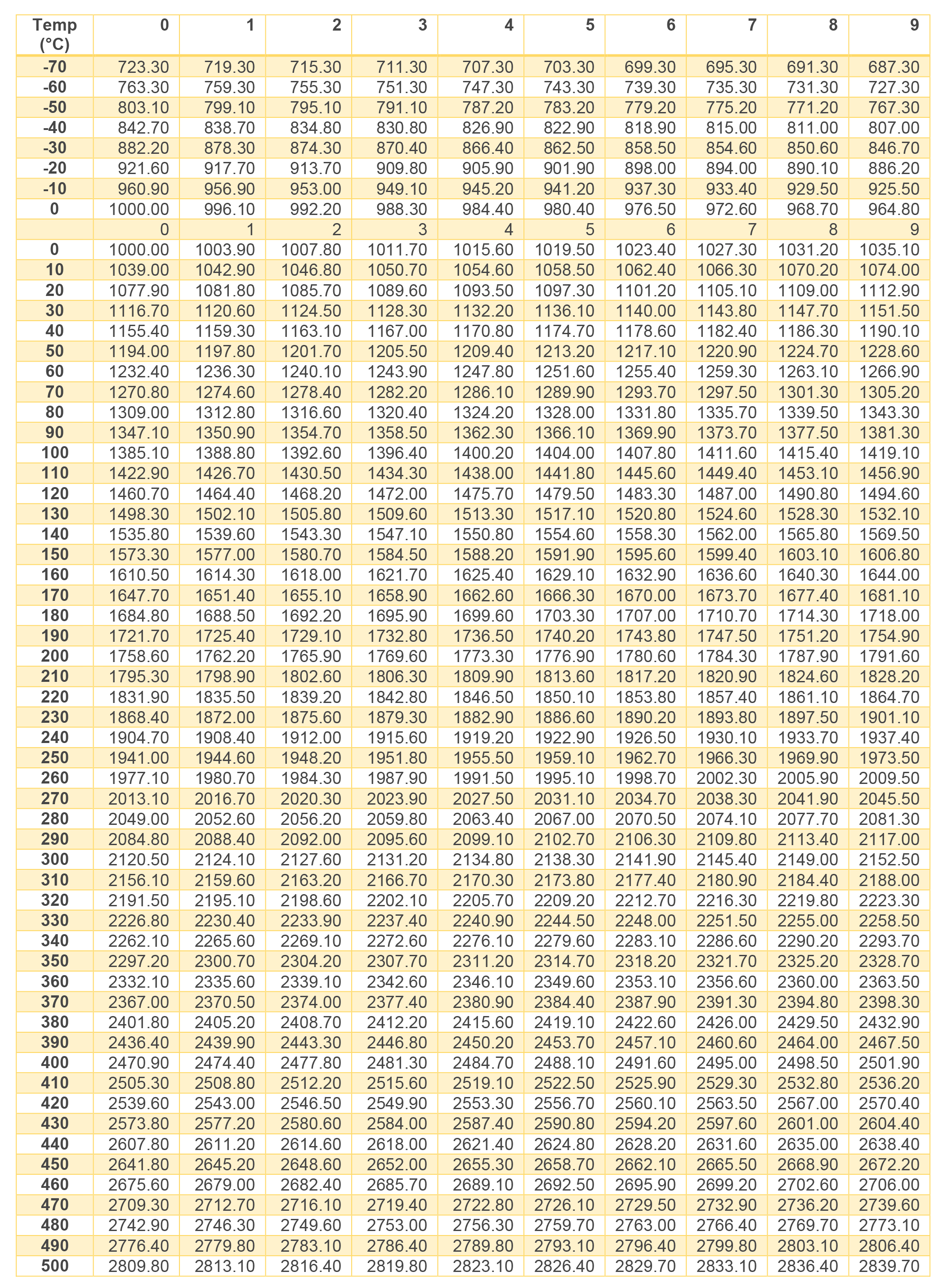 Pt1000 Resistance Table